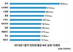 우리나라 평균 인터넷 속도 전세계 1위, 모바일 평균 속도는?