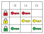 보안을 위한 자물쇠의 개수는?