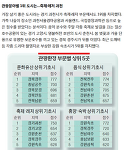 관광분야별 1위는 누가?-한국경제신문 기사
