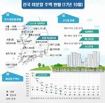 전국 미분양 아파트현황(2017년 10월) 기준