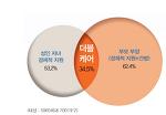 [자투리경제] '더블케어'에 신음하는 5060, 소득 20% 성인 자녀·노부모 생활비 지출