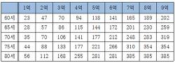 주택연금이란?(역모기지론)- 한국주택금융공사 주택연금 가입조건,장점,단점,수령액