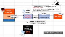 [CVE-2014-4114] MS OLE 취약점 (Sandworm 제로데이)