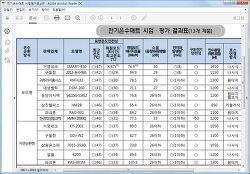 온수매트 전자파발생량, 에너지효율(전기세 절약), 소음 등 비교자료