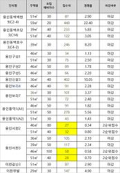 용인 이천 국민임대아파트 예비입주자 모집 1순위 경쟁률