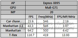 엑시노스8895 GFX벤치 결과 추정.