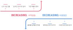 기업의 목표/전략과 일치하는 머신러닝 비즈니스