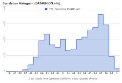 Yatra Online, Inc. $YTRA Correlation Histogram