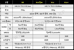 2018년형 LG K8, K10, K10플러스 공개, 스펙 및 특징