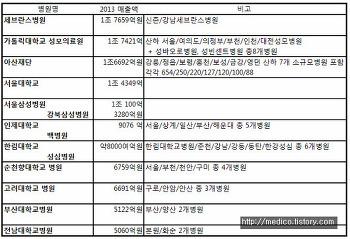 2016 전국 대학병원 매출액 순위.