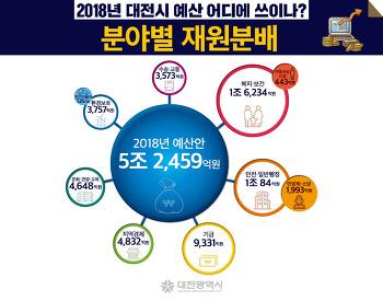 [인포그래픽]2018년 대전시 예산 어디에 쓰이나?