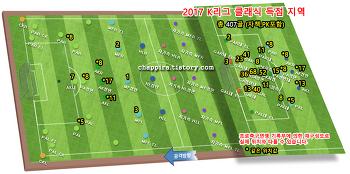 2017 K리그 클래식 25R 순위&기록 [0806]
