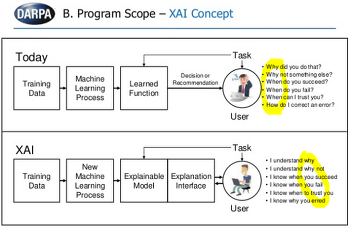 [Ed Fernandez] Explainable Artficial Intelligence(XAI) - 설명가능인공지능
