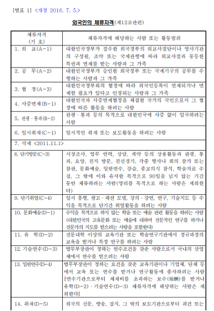 외국인 체류자격