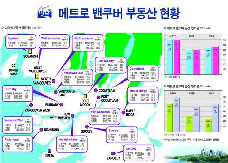 메트로 밴쿠버 부동산 현황 1월기준(2018년)