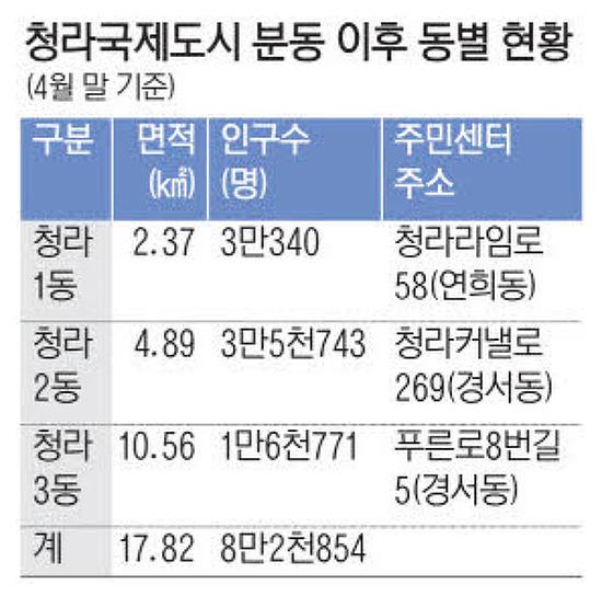인천 서구, 청라국제도시 '청라 3동' 생긴다