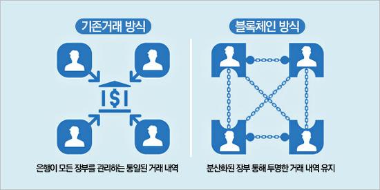 블록체인(Blockchain)