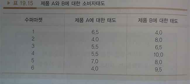 두변수의 비교 / Wilcox 검정 2