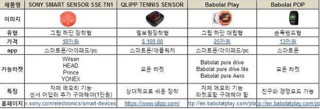테니스 스마트센서 비교