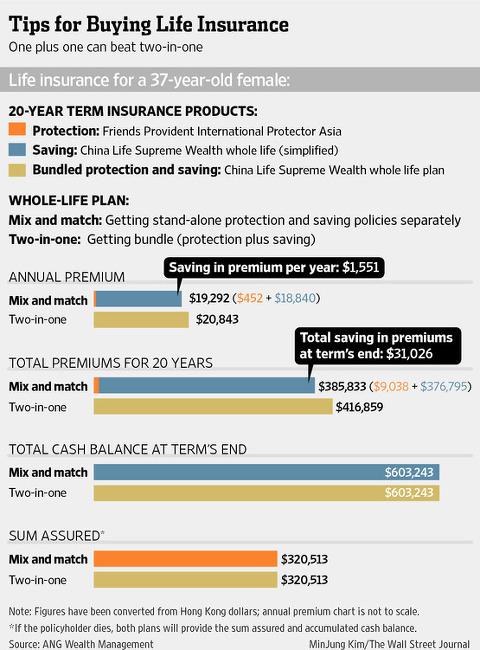 아시아 부자들이 선호하는 '생명보험'