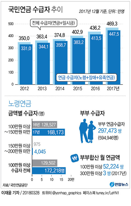 국민연금 수급자 추이 (2017.12 기준)
