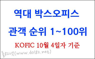 [영화순위] 역대 박스오피스 관객 순위 1~100위