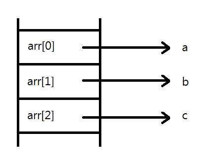 arr[0] 에는 a 의 주소값, arr[1] 에는 b 의 주소값, arr[2] 에는 c 의 주소값