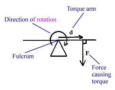Design Of Shaft Problems With Solutions Pdf