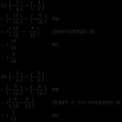 유리수의 덧셈 예제 풀이