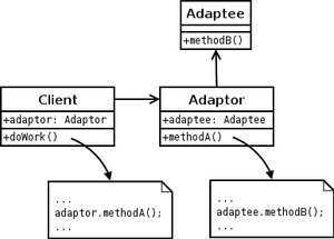 Adapter Design Pattern Example In C