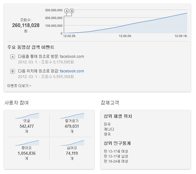 강남스타일 유튜브 조회수 2억뷰 돌파, 현재 속도라면 9개월 후 유튜브 조회수 1위
