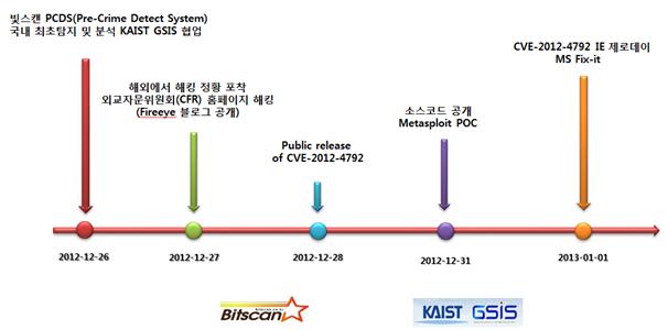 IE 0 day ( CVE 2012-4792, IE 6,7,8 대상) 국내 인터넷 대상 공격 발견- 진행형