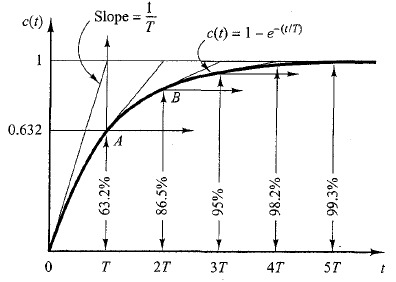 transient and steady state response pdf