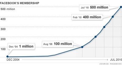 페이스북 가입자 증가 추이
