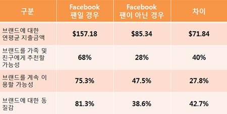 페이스북 기업 팬페이지 팬 1명의 경제적 가치