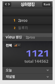today ranking, 9월 15일 생일 + 2proo.net 블로그 방문자수 3백만 돌파