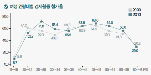 여성 연령대별 경제활동 참가율