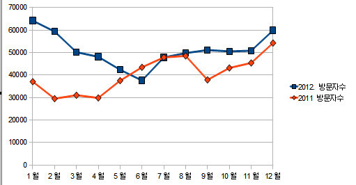 꿈을꾸는 파랑새 2011,2012 방문자 비교