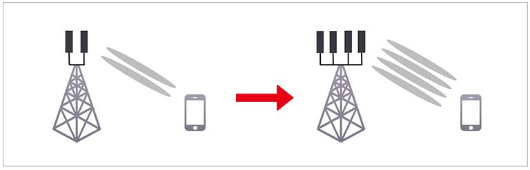 2개의 안테나를 4개로 늘려서 원활한 통신 속도와 커버리지를 확장하는 기술을 설명하는 그림