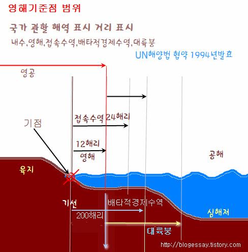 영해기준점 범위