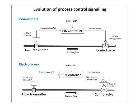 프로세스 제어 신호의 진화