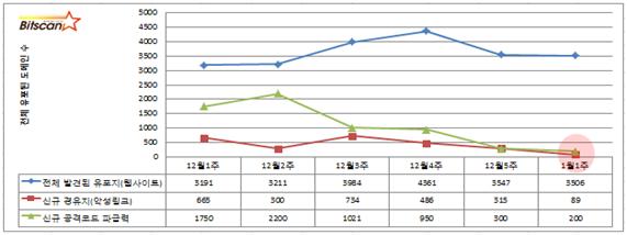 [빛스캔]2014년1월1주차 한국인터넷 위협분석-요약