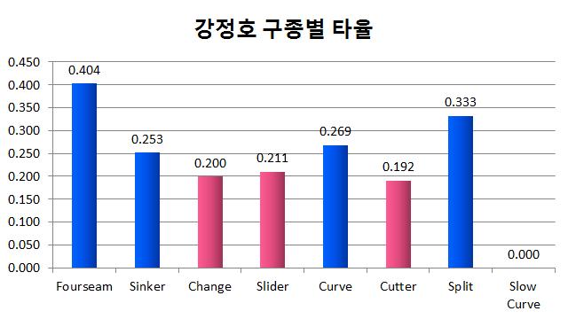 강정호 구종별 타율