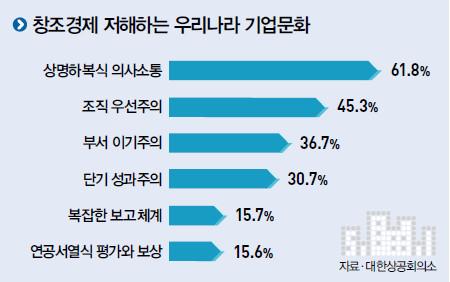 창조경제 저해하는 우리나라 기업문화 그래프 (상명하복식 의사소통 61.8% / 조직 우선주의 45.3% / 부서 이기주의 36.7% / 단기 성과주의 30.7% / 복잡한 보고체계 15.7% / 연공서열식 평가와 보상 15.6% / 자료:대한상공회의소)