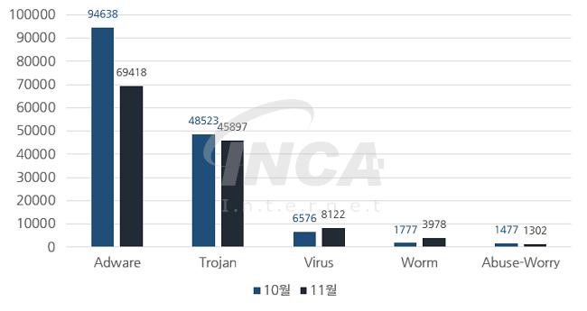 [그림] 2016년 11월 악성코드 진단 수 전월 비교