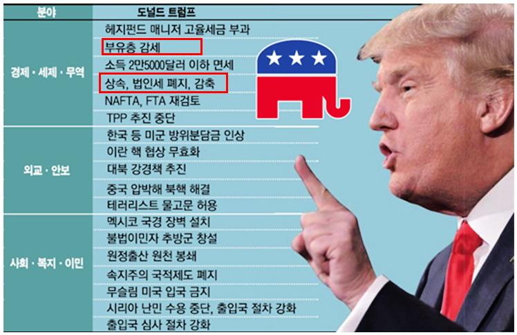 트럼프가 한국에 미치는 영향, 공약분석(환율,금리,유가,주한미군)