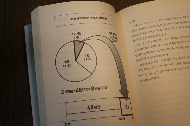 1일30분 인생 승리의 공부법 55, 1일30분, 후루이치 유키오, 공부법, 공부방법