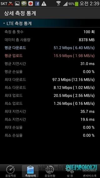LTE-A 속도, LTE-A, SKT LTE-A, 갤럭시S4 LTE-A, 갤럭시S4, SKT 갤럭시S4 LTE-A, LTE 속도, 평균 속도