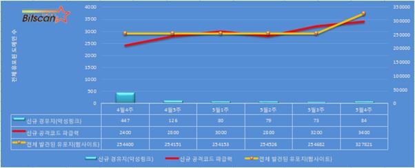 [빛스캔] 한국 인터넷 위협 요약-5월4주차