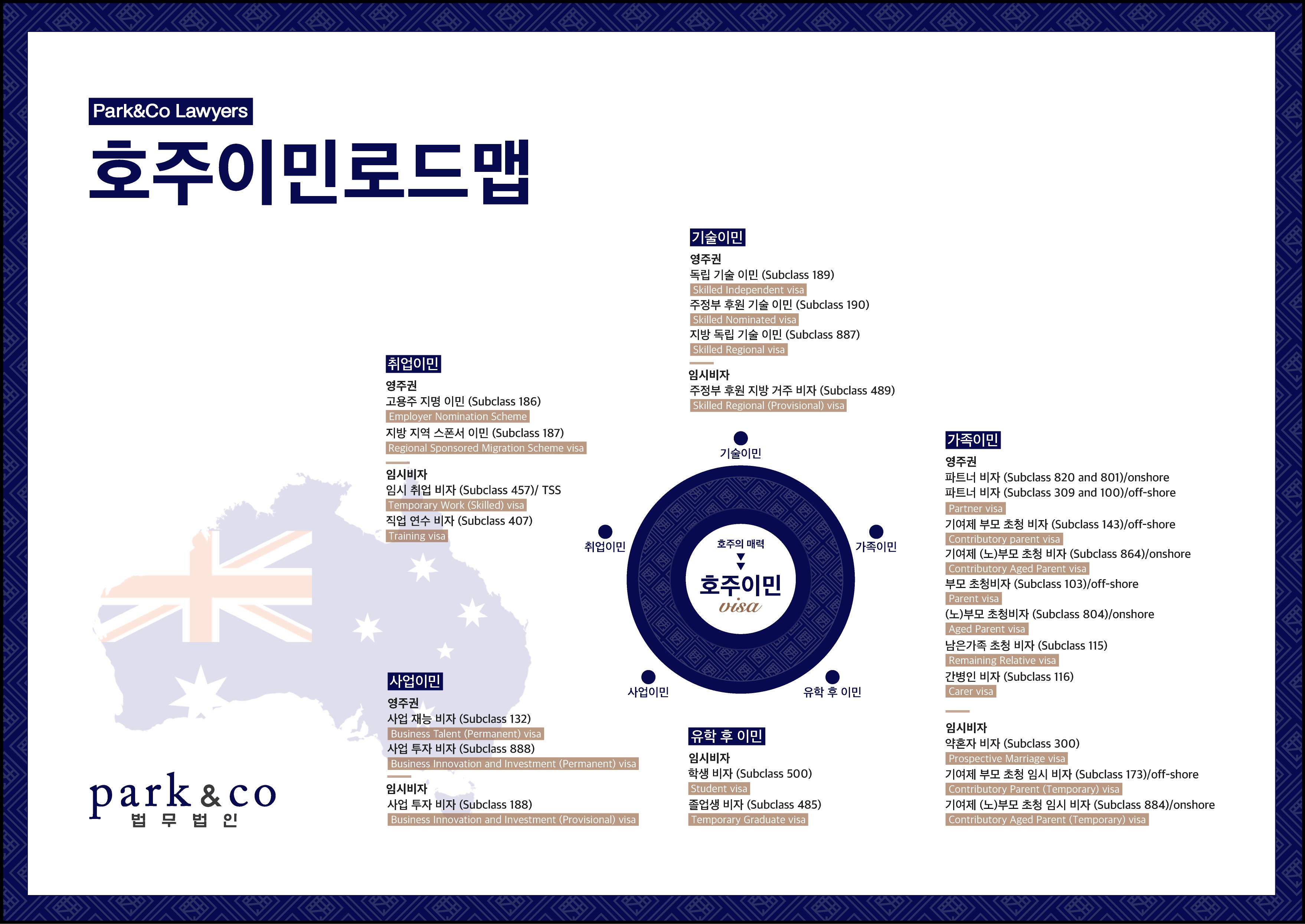 한국인들이 활용 가능한 호주 비자 (영주권, 임시비자)